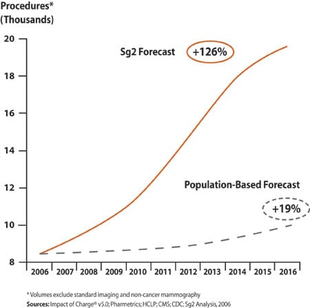 Oncologic Imaging: Growth Forecast for a Cancer Management Fundamental