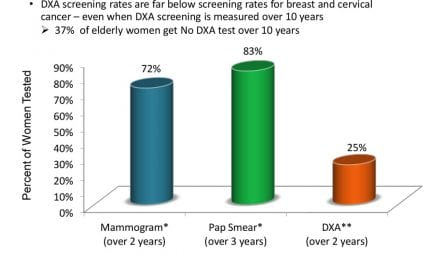 The Value of DXA and Fracture Programs
