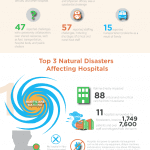 Eastern Kentucky University Infographic Explores Hospital Safety