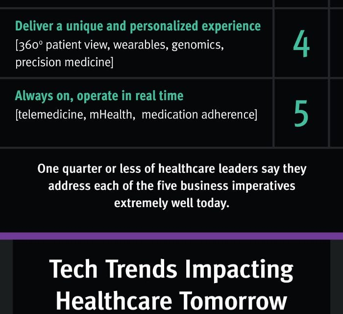 Infographic Explores Healthcare at the Speed of 'Now'