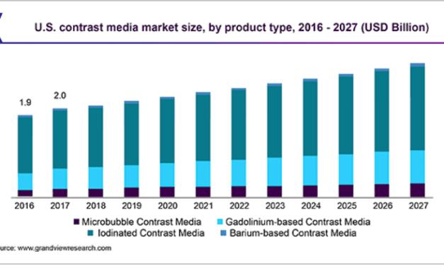 Global Market for Contrast Media to Reach $6.9 Billion