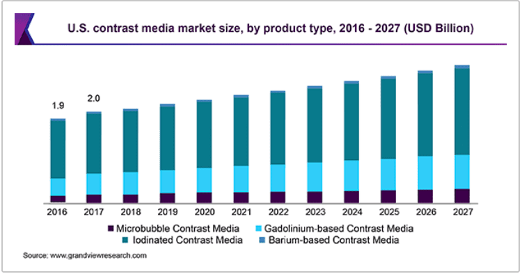 Global Market for Contrast Media to Reach $6.9 Billion