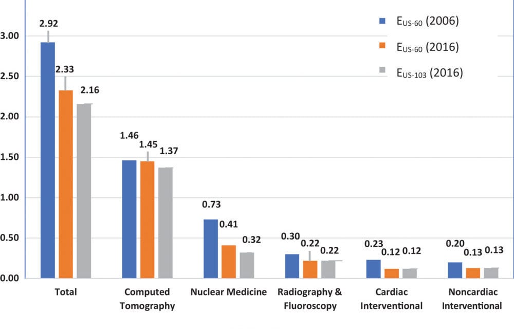 Medical Radiation Exposure Fell in the U.S. from 2006 to 2016