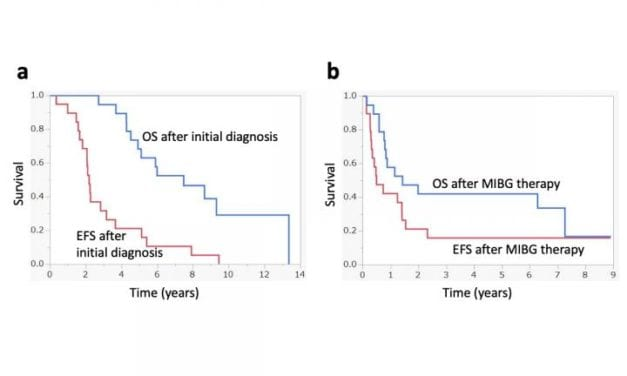 A Novel Radioisotope Therapy for Children with Neuroblastoma