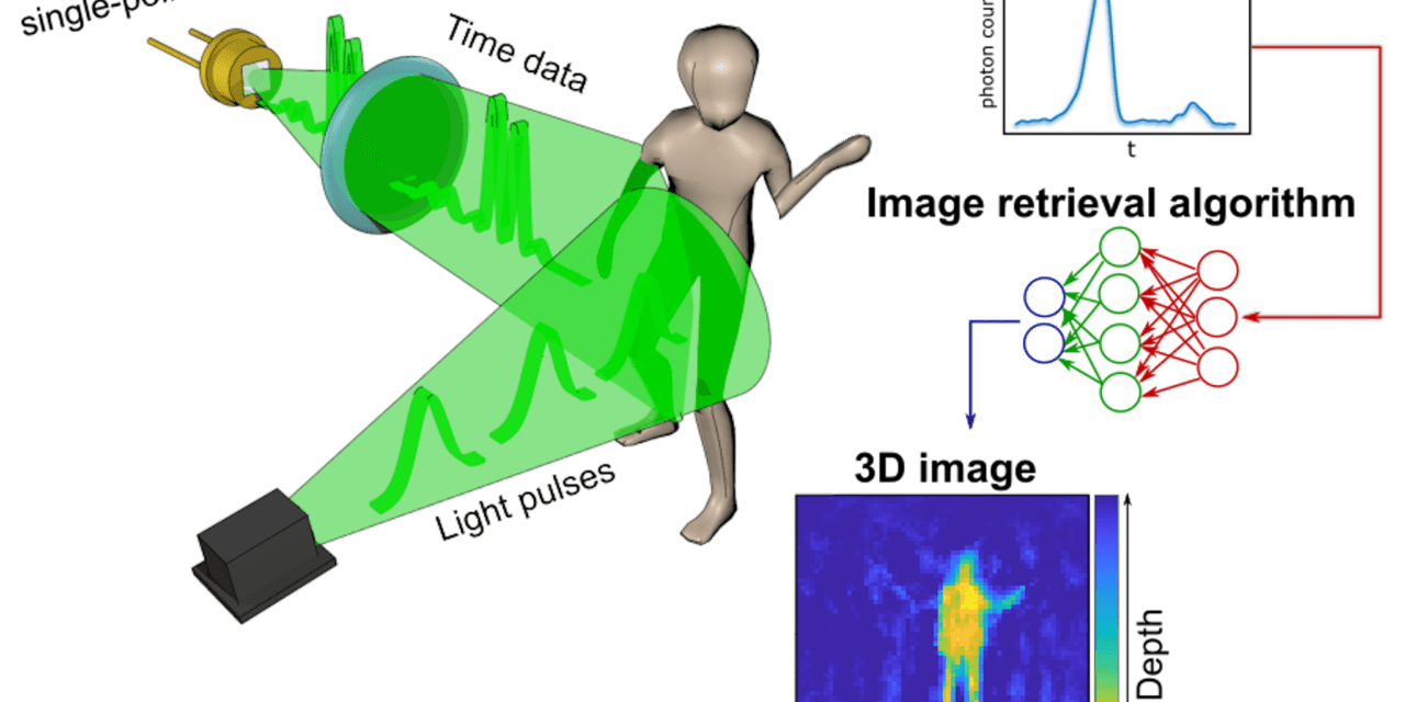 New 3D Imaging System Creates Pictures by Measuring Time